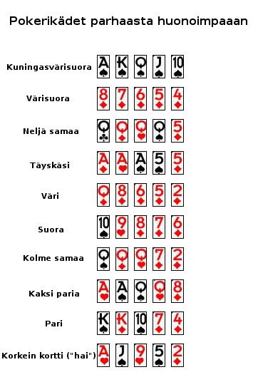 Pokerikädet - CasinoNtuntija